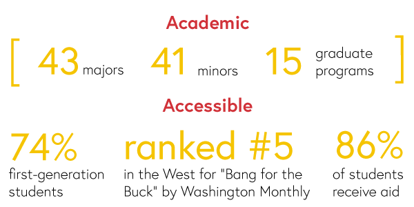 Academic: 43 majors, 41 minors, 15 graduate programs. Accessible: 74% first-generation students, ranked #5 in the West for bang for the Buck by Washington Monthly, 86% of students receive aid