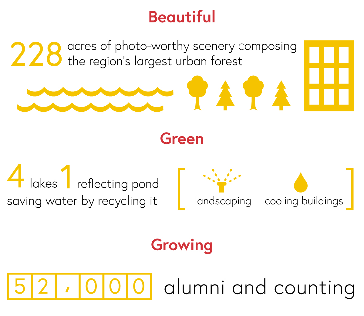Beautiful: 228 acres of photo-worthy scenery composing the region's largest urban forest.<br />Green: 4 lakes, 1 reflecting pond saving water by recycling it for landscaping and cooling buildings.<br />Growing: 52,000 alumni and counting