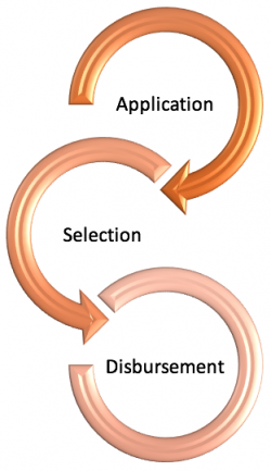Application - Selection - Disbursement